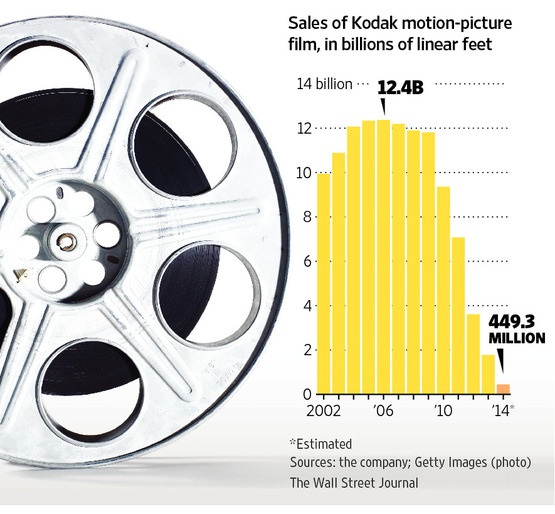 Kodak movie film sales